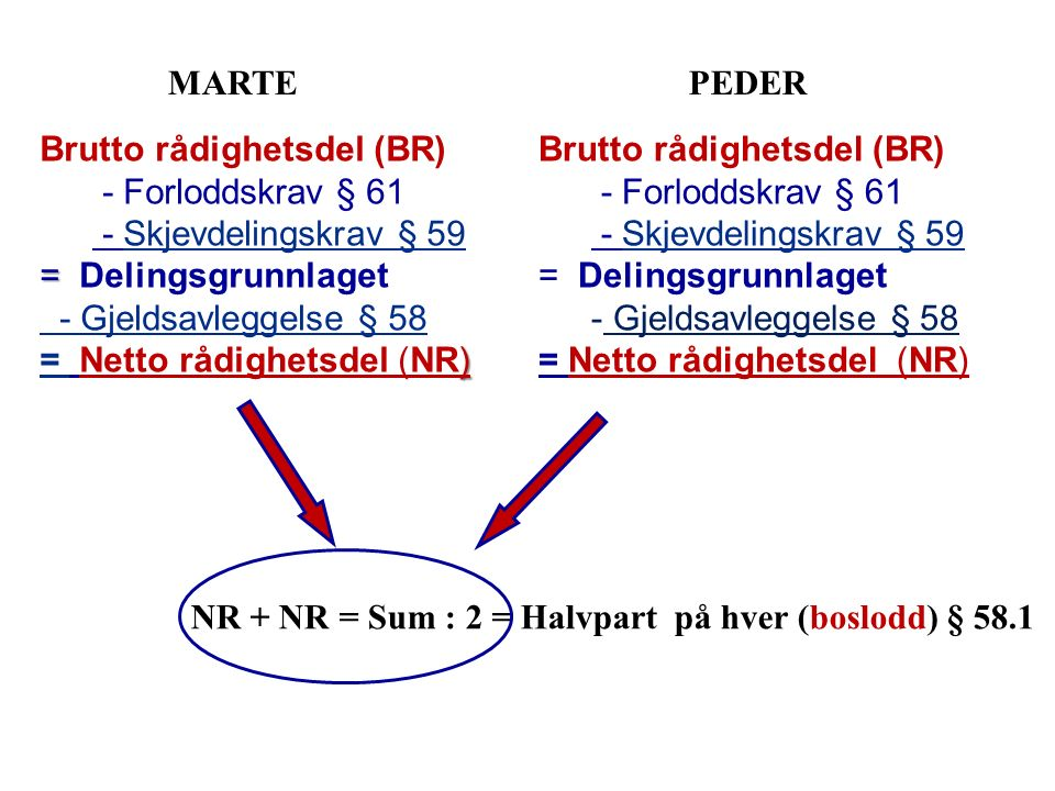 NR + NR = Sum : 2 = Halvpart på hver (boslodd) § 58.1