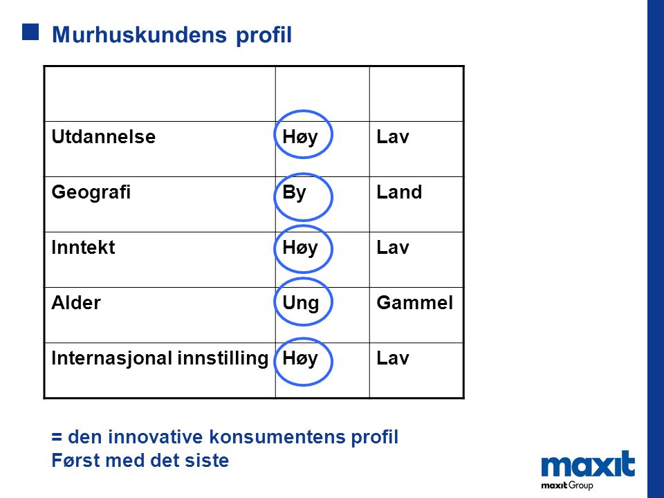 Murhuskundens profil Utdannelse Høy Lav Geografi By Land Inntekt Alder