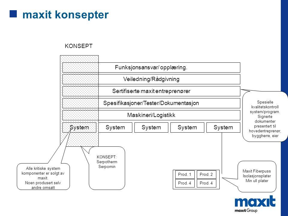 maxit konsepter KONSEPT Funksjonsansvar/ opplæring.