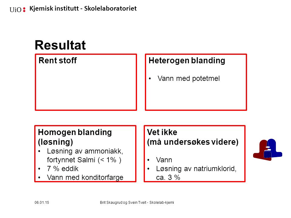 Resultat Rent stoff Heterogen blanding Homogen blanding (løsning)