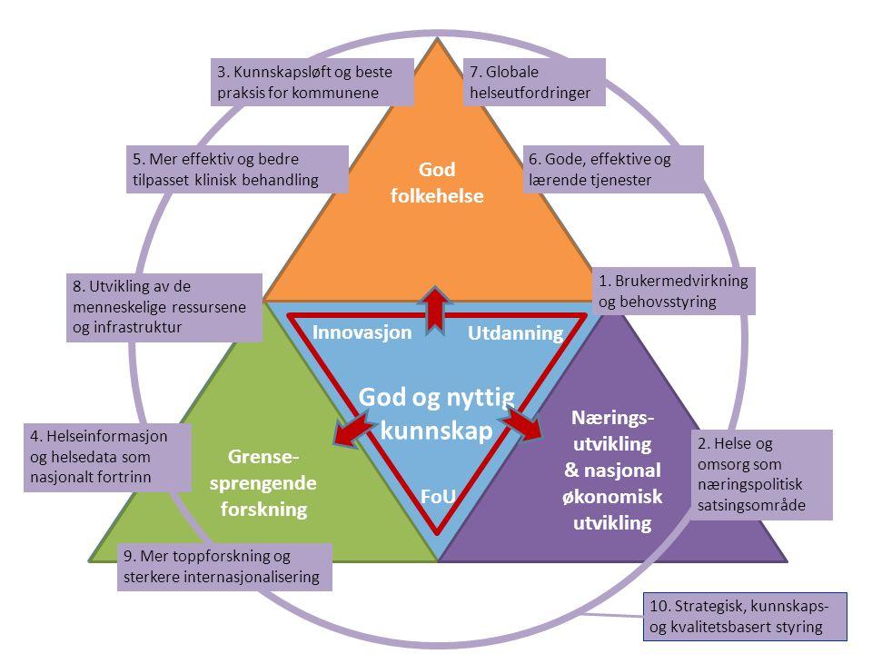 God og nyttig kunnskap God folkehelse Innovasjon Utdanning Nærings-
