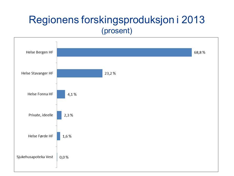 Regionens forskingsproduksjon i 2013 (prosent)