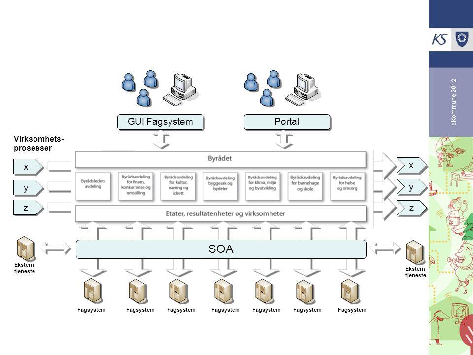 SOA x y z GUI Fagsystem Portal Virksomhets- prosesser eKommune 2012