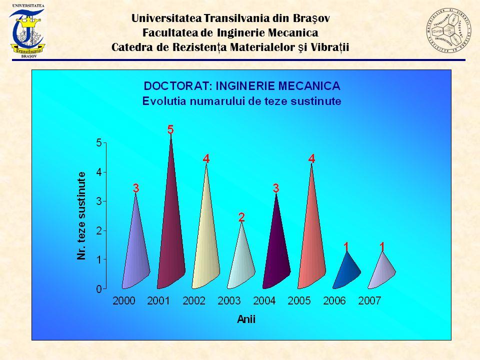 Universitatea Transilvania din Braşov Facultatea de Inginerie Mecanica