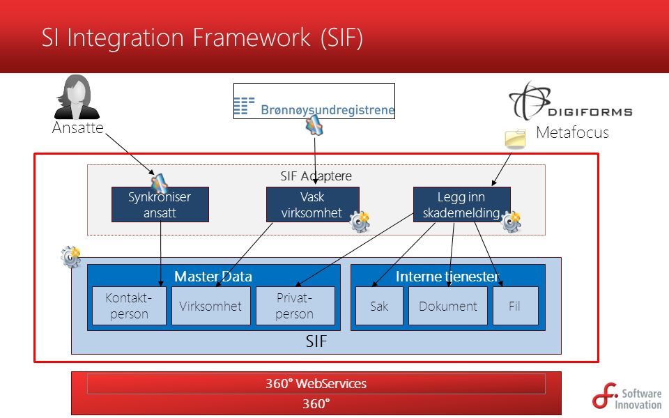SI Integration Framework (SIF)