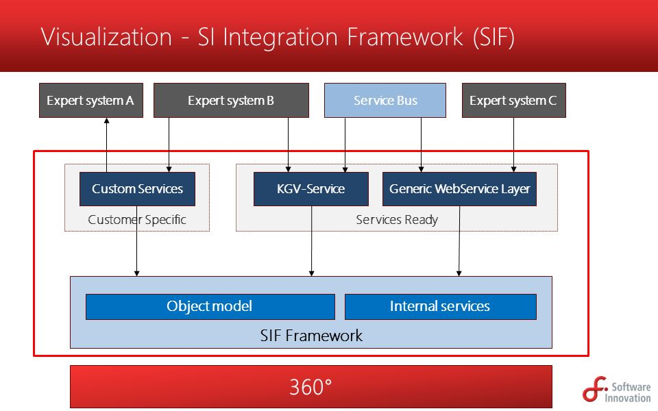Visualization - SI Integration Framework (SIF)