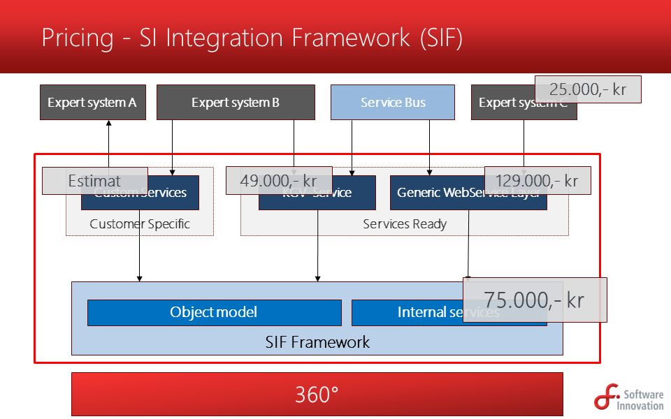 Pricing - SI Integration Framework (SIF)