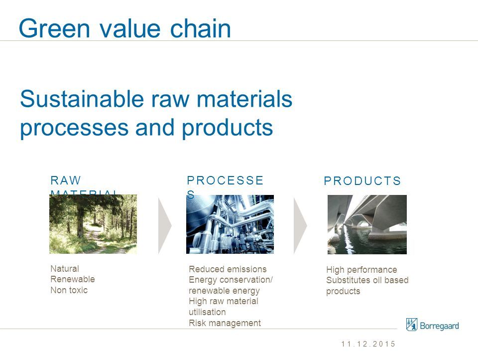 Green value chain Sustainable raw materials processes and products