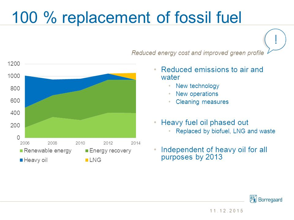 100 % replacement of fossil fuel