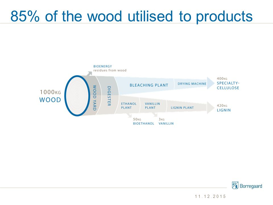 85% of the wood utilised to products