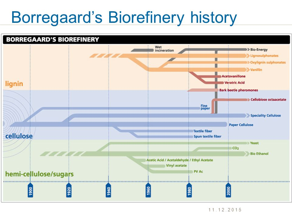 Borregaard's Biorefinery history