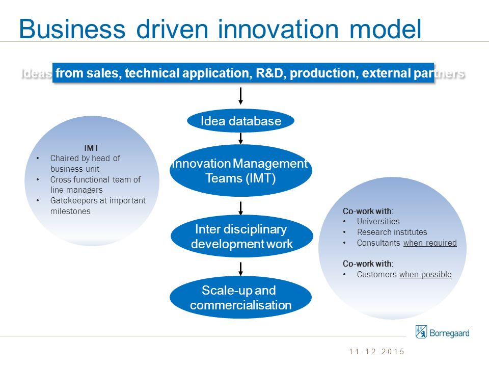 Business driven innovation model