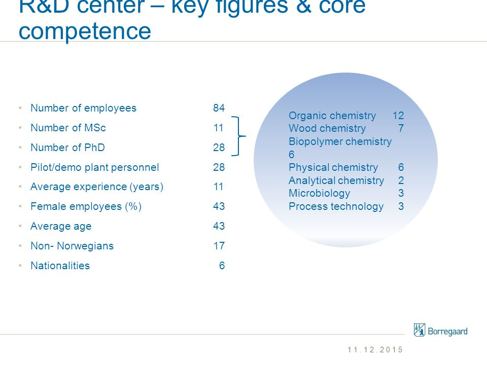 R&D center – key figures & core competence