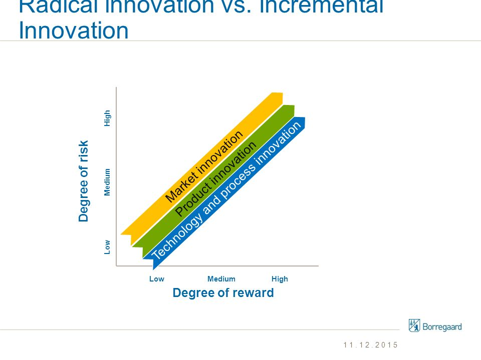 Radical innovation vs. Incremental Innovation