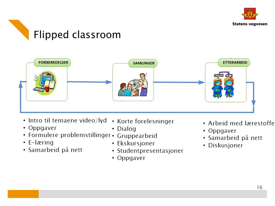 Flipped classroom Intro til temaene video/lyd Korte forelesninger