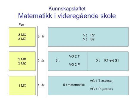 ec36ca7f Kunnskapsløftet Matematikk i videregående skole