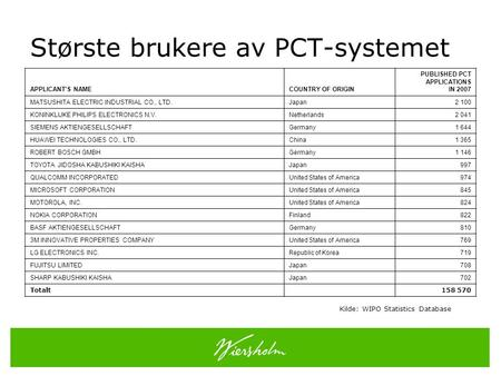 Største brukere av PCT-systemet APPLICANT'S NAMECOUNTRY OF ORIGIN PUBLISHED PCT APPLICATIONS IN 2007 MATSUSHITA ELECTRIC INDUSTRIAL CO., LTD.Japan2 100.