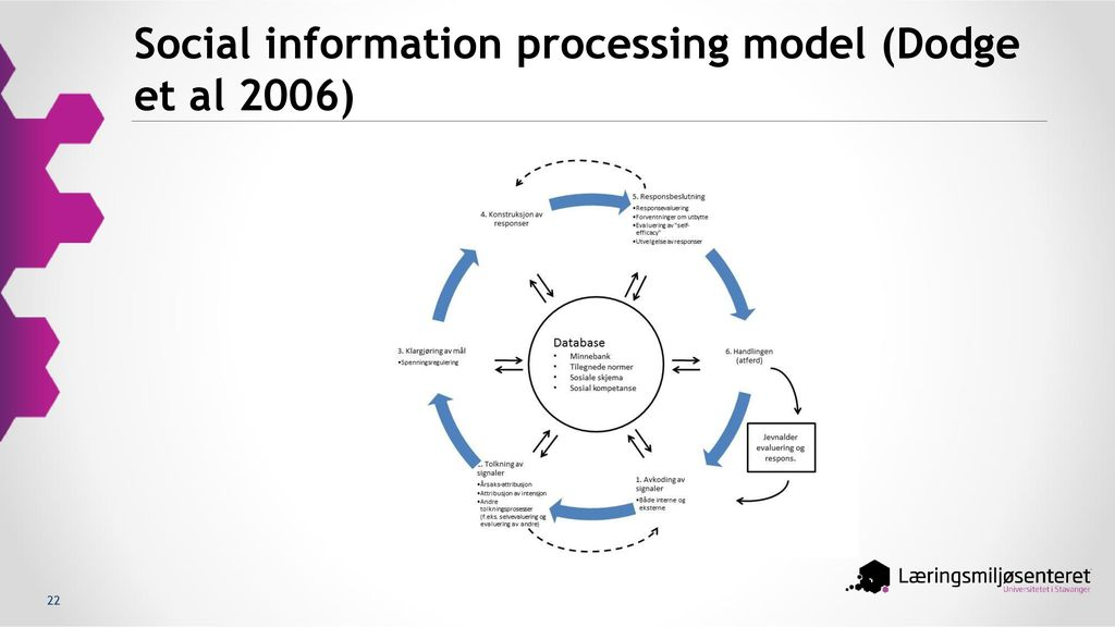 Social information processing model (Dodge et al 2006)
