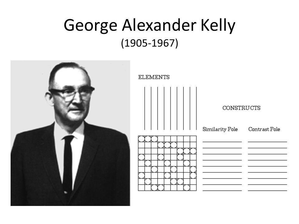 George Alexander Kelly ( )