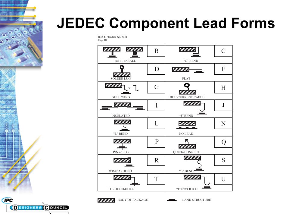 JEDEC Component Lead Forms