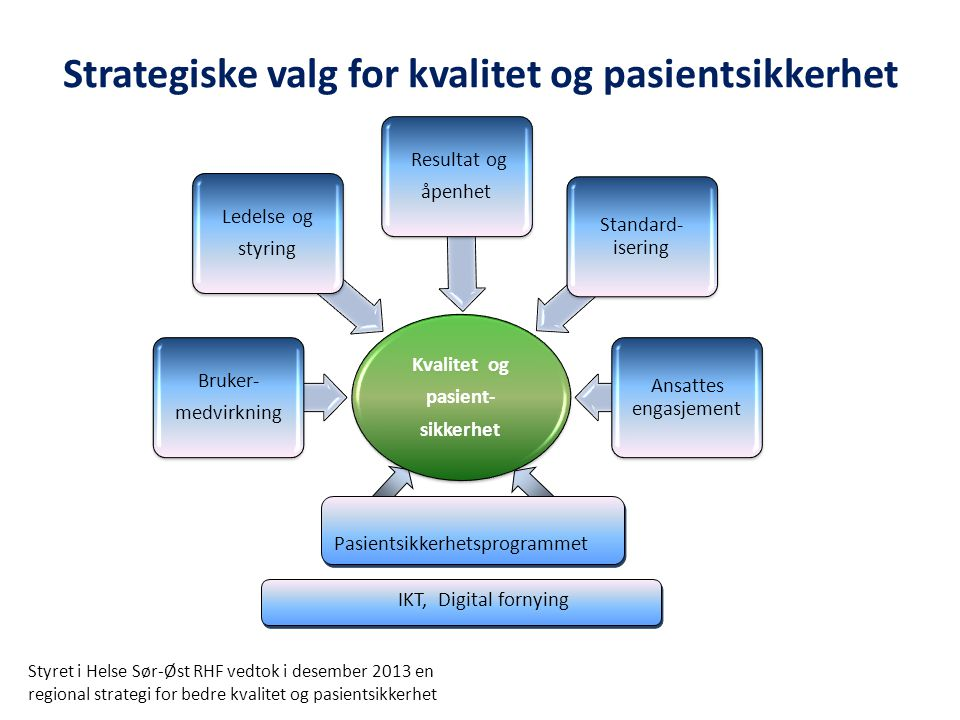 Strategiske valg for kvalitet og pasientsikkerhet