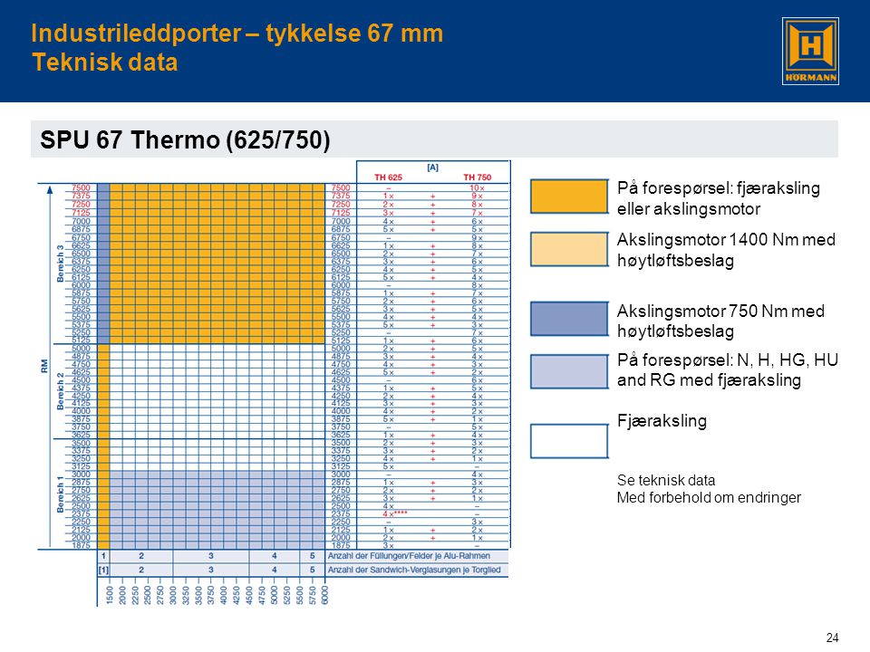 Industrileddporter – tykkelse 67 mm Teknisk data