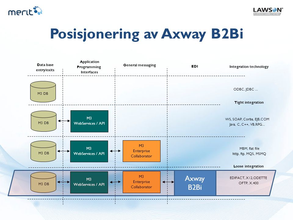 Posisjonering av Axway B2Bi Integration technology