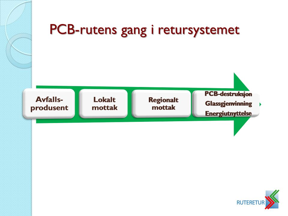 PCB-rutens gang i retursystemet