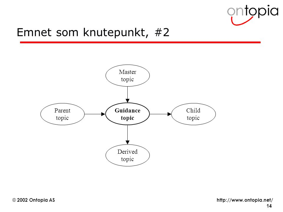 Emnet som knutepunkt, #2 Master topic Parent topic Guidance topic