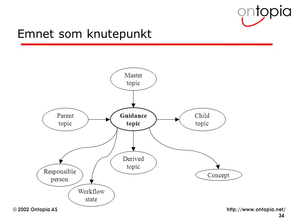 Emnet som knutepunkt Master topic Parent topic Guidance topic Child