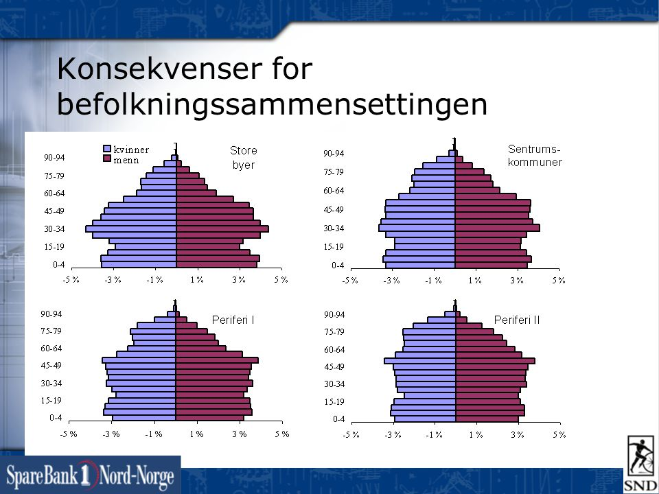 Konsekvenser for befolkningssammensettingen