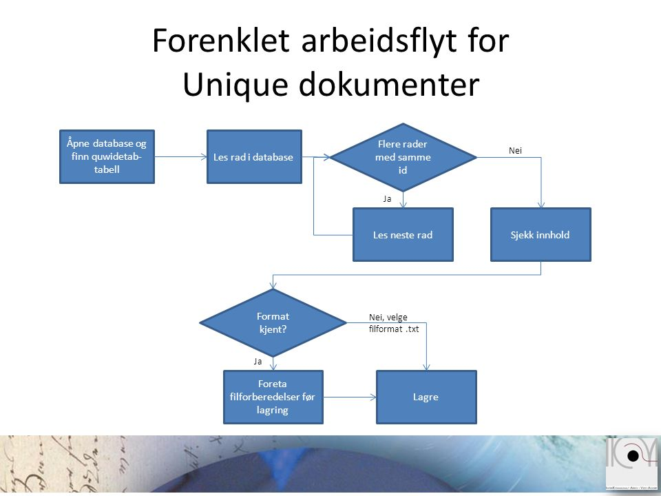 Forenklet arbeidsflyt for Unique dokumenter