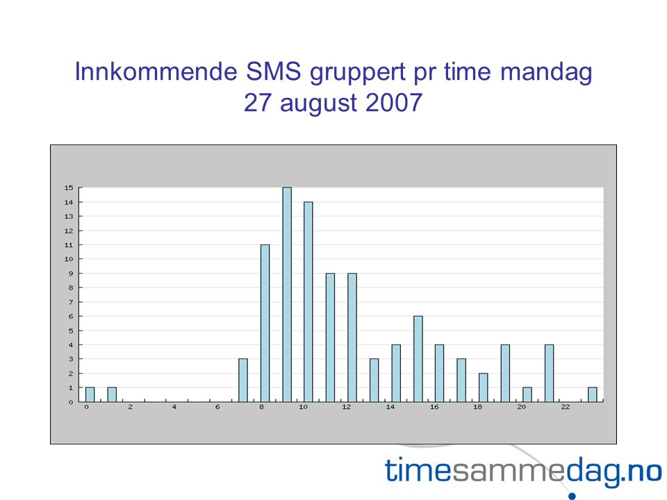 Innkommende SMS gruppert pr time mandag 27 august 2007