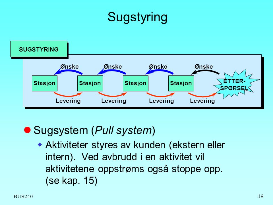 Sugstyring Sugsystem (Pull system)
