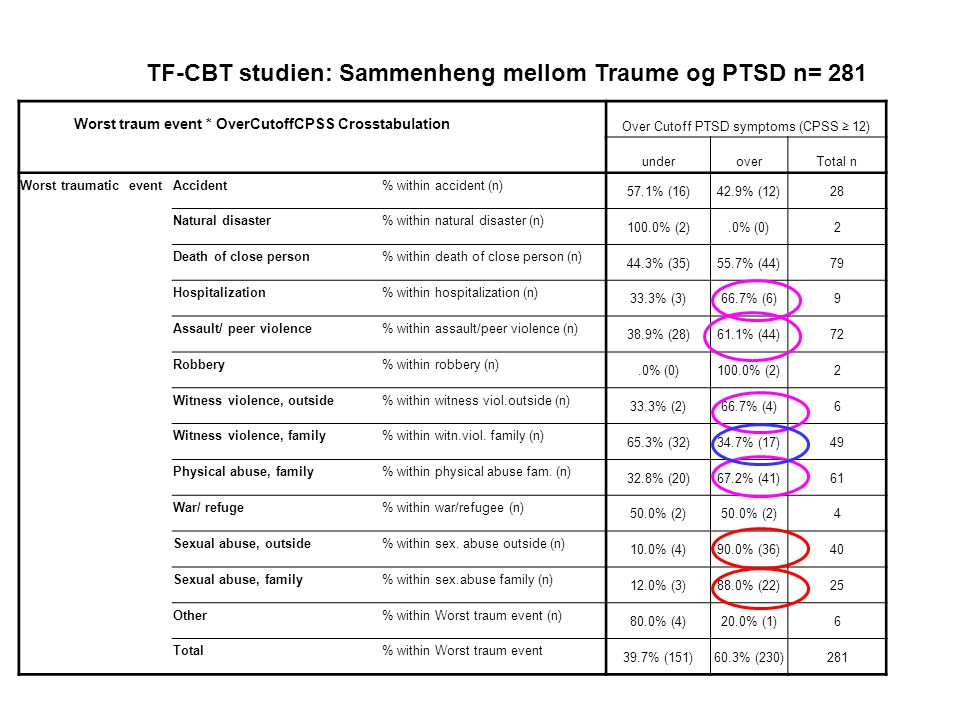 Over Cutoff PTSD symptoms (CPSS ≥ 12)