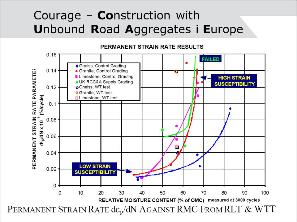 Courage – Construction with Unbound Road Aggregates i Europe