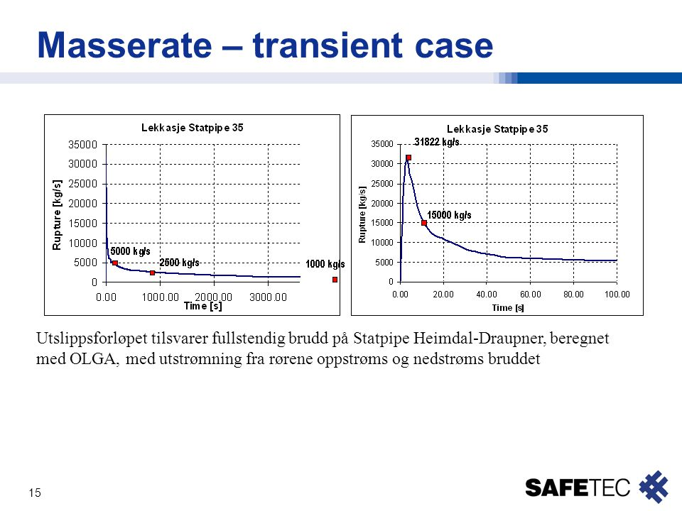 Masserate – transient case