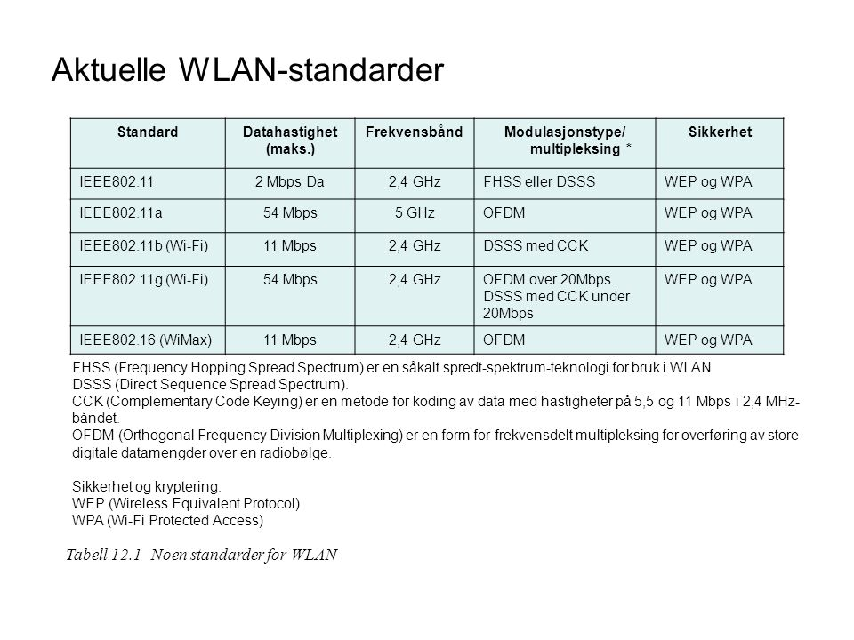 Aktuelle WLAN-standarder