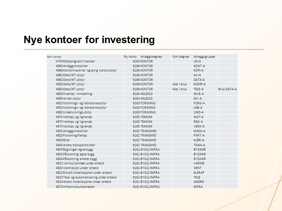 Nye kontoer for investering