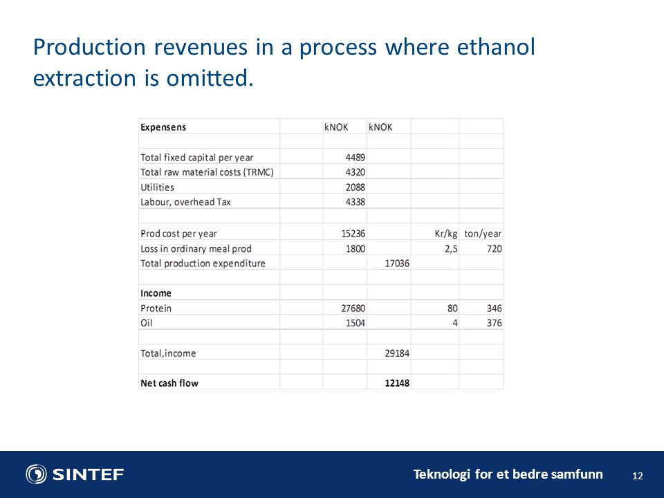 Production revenues in a process where ethanol extraction is omitted.