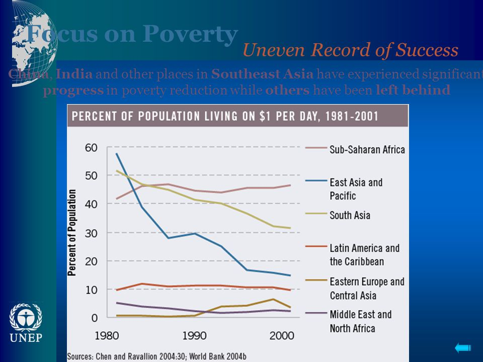 Focus on Poverty Uneven Record of Success