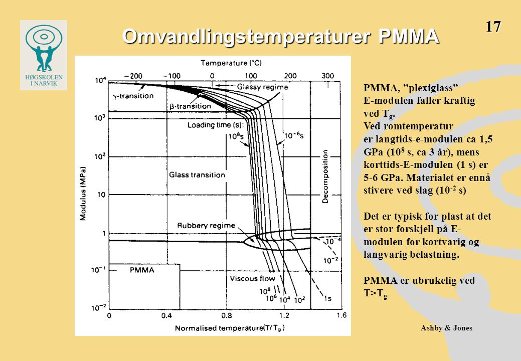 Omvandlingstemperaturer PMMA