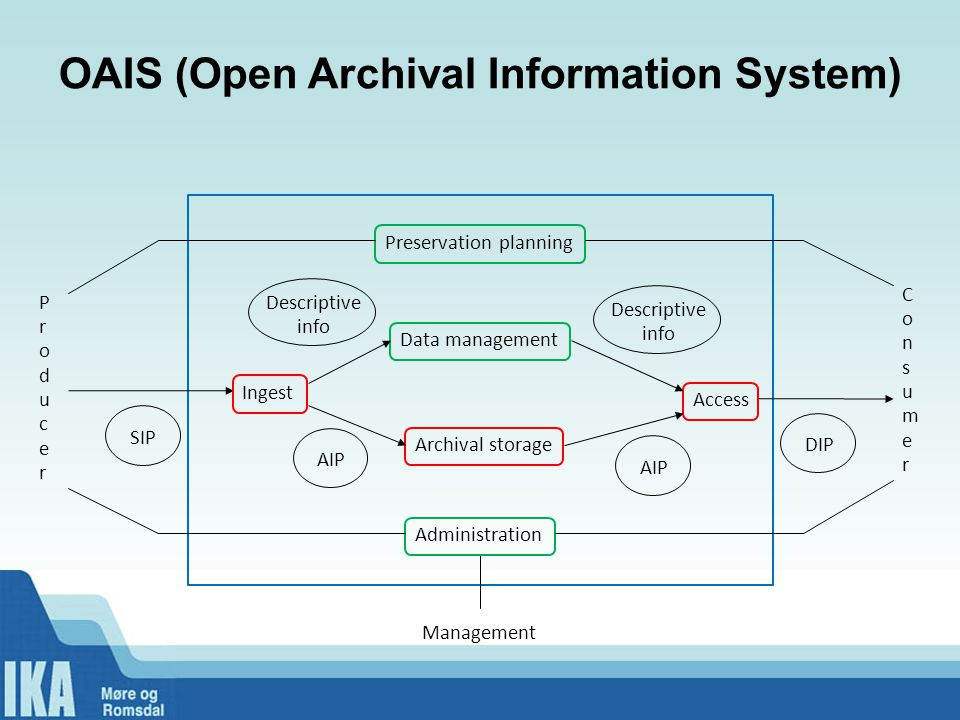OAIS (Open Archival Information System)