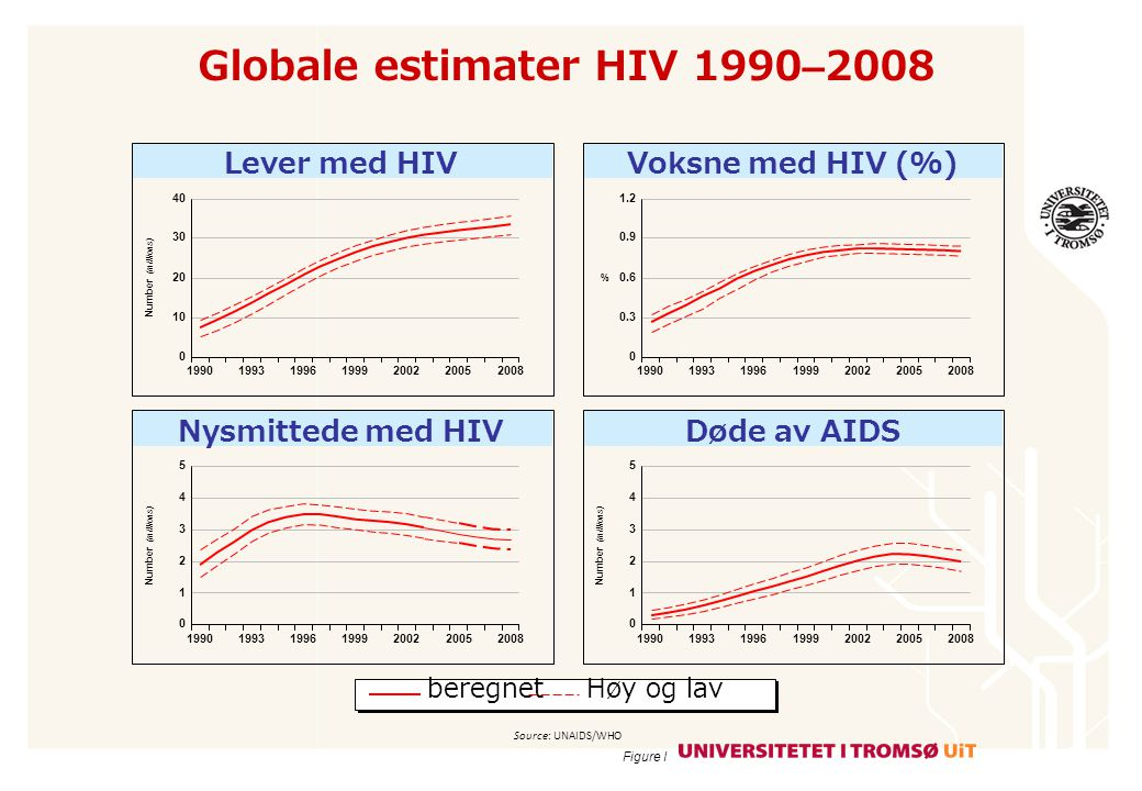 Globale estimater HIV 1990–2008