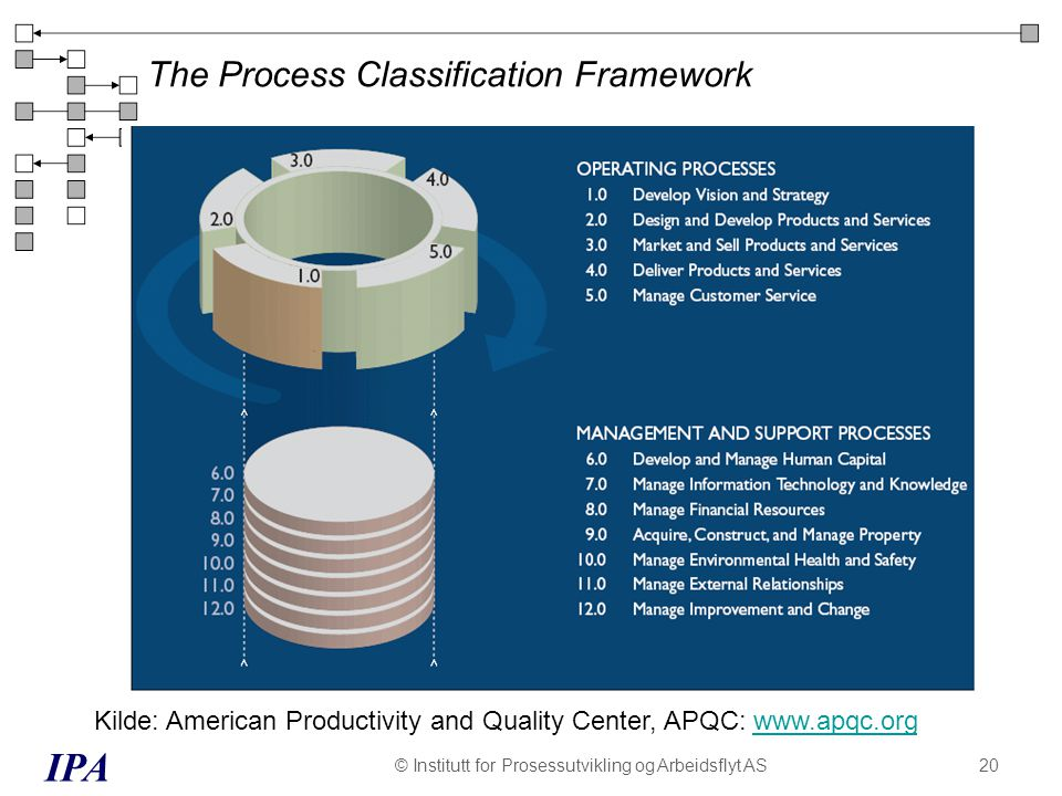 The Process Classification Framework