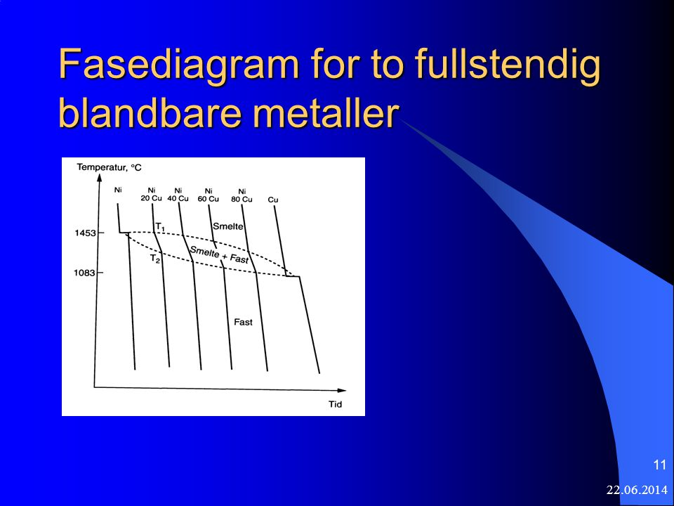 Fasediagram for to fullstendig blandbare metaller