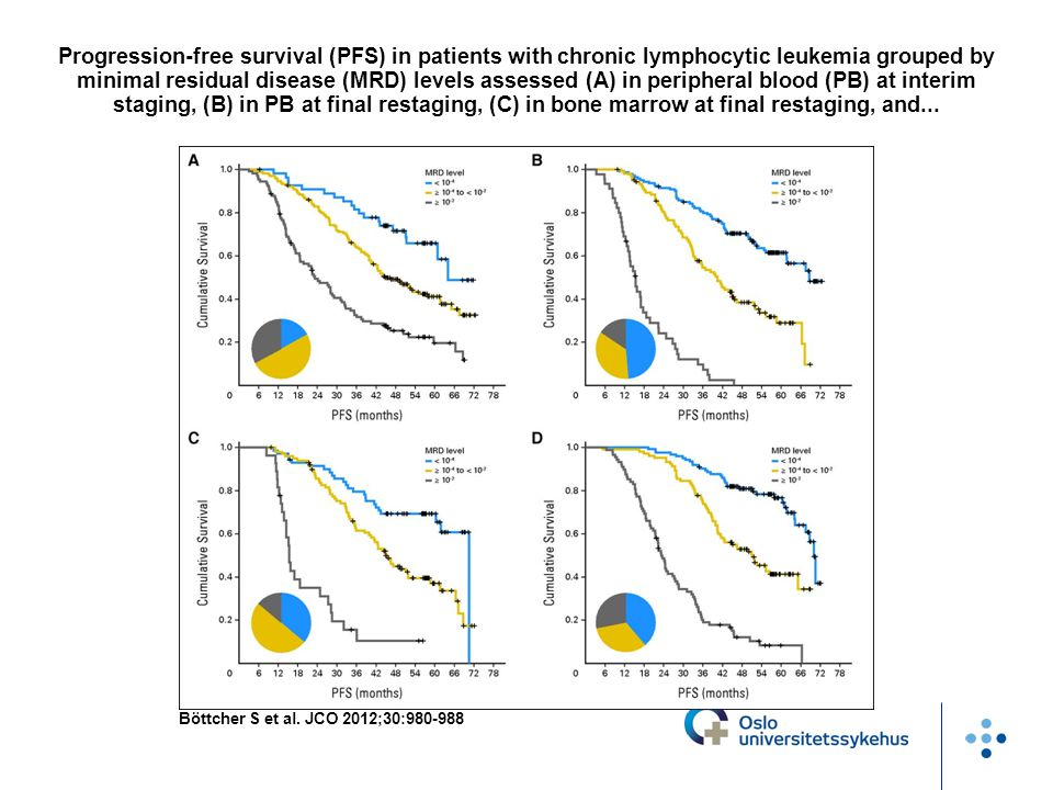 Progression-free survival (PFS) in patients with chronic lymphocytic leukemia grouped by minimal residual disease (MRD) levels assessed (A) in peripheral blood (PB) at interim staging, (B) in PB at final restaging, (C) in bone marrow at final restaging, and...