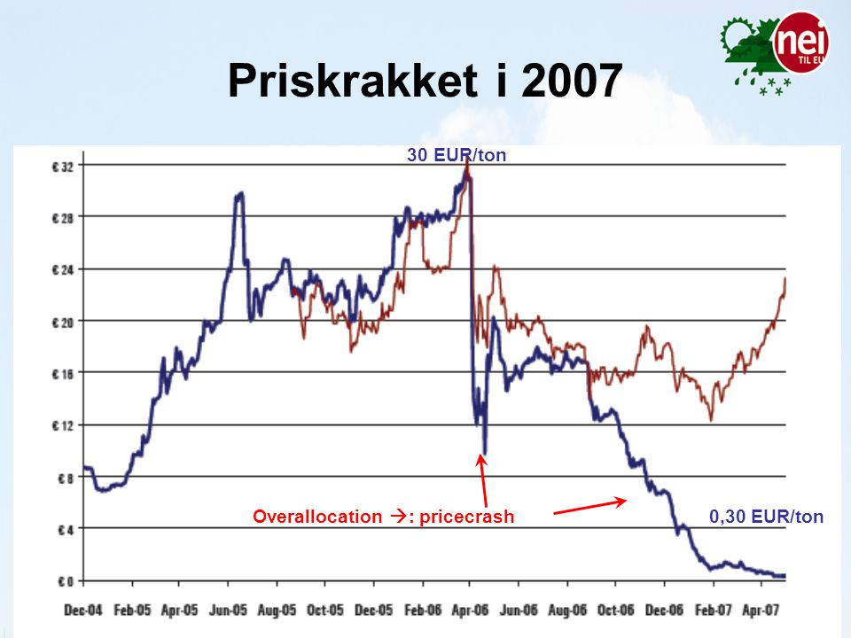 Priskrakket i EUR/ton Overallocation : pricecrash