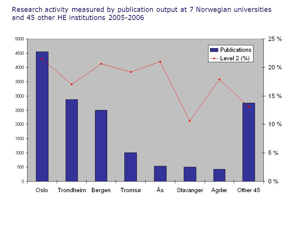 Research activity measured by publication output at 7 Norwegian universities and 45 other HE institutions