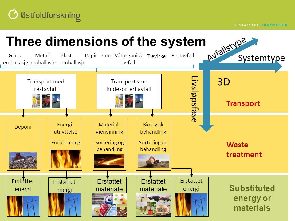 Three dimensions of the system Substituted energy or materials